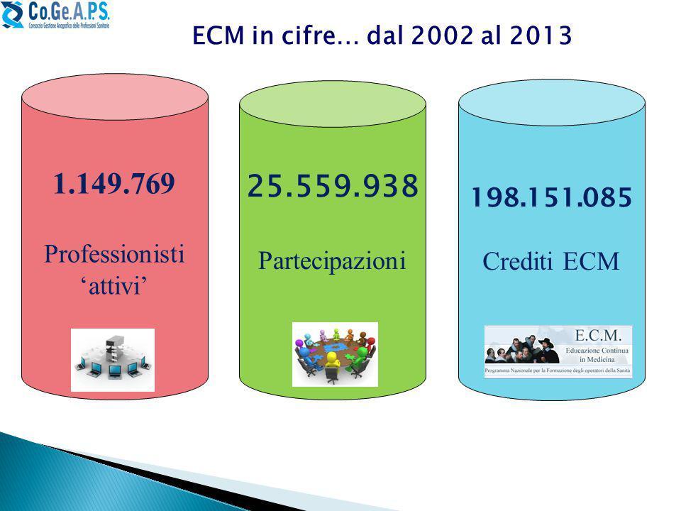 1.149.769 Professionisti 'attivi' 198.151.085 Crediti ECM 25.559.938 Partecipazioni ECM in cifre… dal 2002 al 2013