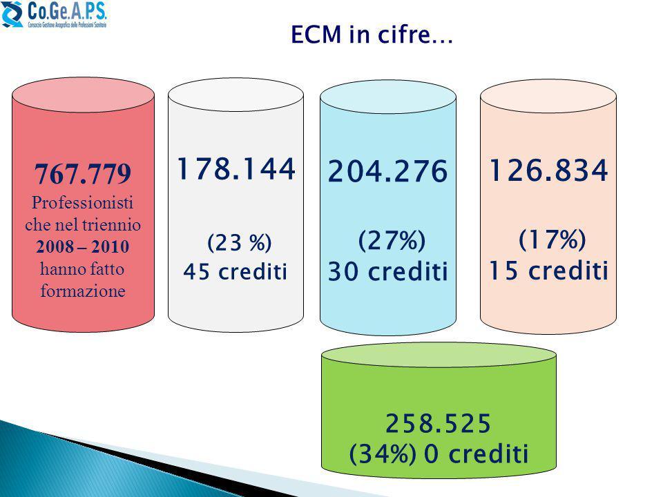 767.779 Professionisti che nel triennio 2008 – 2010 hanno fatto formazione 178.144 (23 %) 45 crediti ECM in cifre… 204.276 (27%) 30 crediti 126.834 (17%) 15 crediti 258.525 (34%) 0 crediti