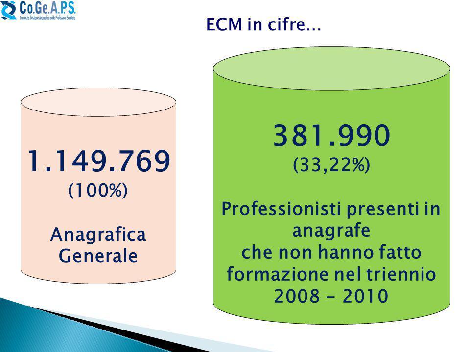 ECM in cifre… 381.990 (33,22%) Professionisti presenti in anagrafe che non hanno fatto formazione nel triennio 2008 - 2010 1.149.769 (100%) Anagrafica Generale