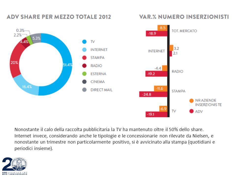 Nonostante il calo della raccolta pubblicitaria la TV ha mantenuto oltre il 50% dello share. Internet invece, considerando anche le tipologie e le con
