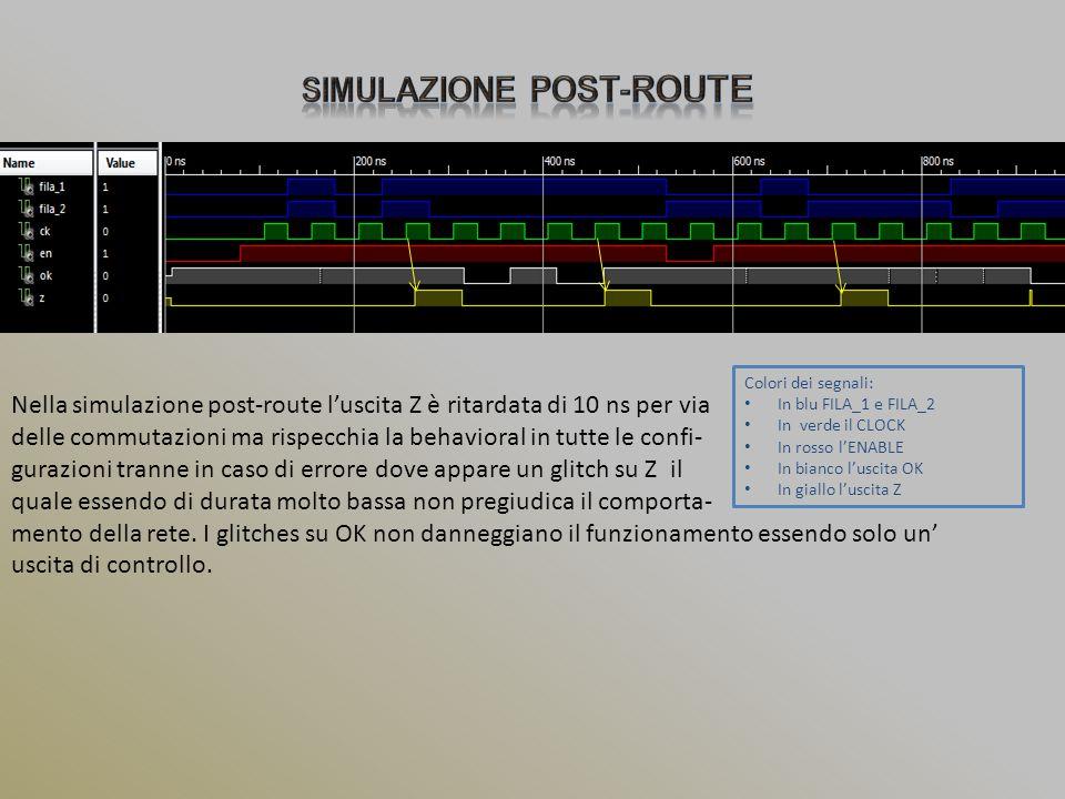 Colori dei segnali: In blu FILA_1 e FILA_2 In verde il CLOCK In rosso l'ENABLE In bianco l'uscita OK In giallo l'uscita Z Nella simulazione post-route l'uscita Z è ritardata di 10 ns per via delle commutazioni ma rispecchia la behavioral in tutte le confi- gurazioni tranne in caso di errore dove appare un glitch su Z il quale essendo di durata molto bassa non pregiudica il comporta- mento della rete.