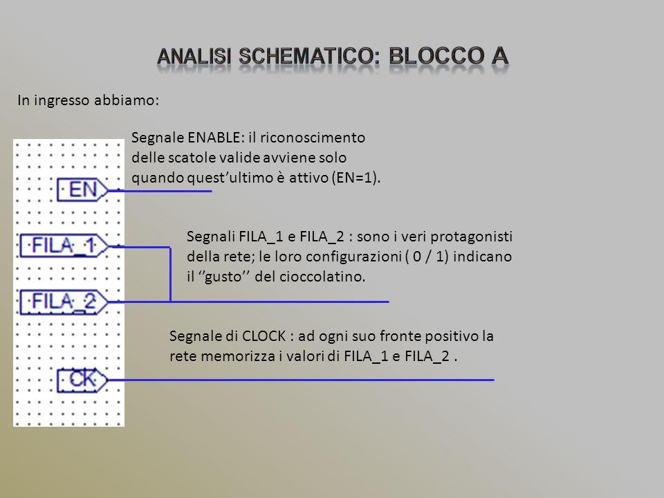 In ingresso abbiamo: Segnale ENABLE: il riconoscimento delle scatole valide avviene solo quando quest'ultimo è attivo (EN=1). Segnali FILA_1 e FILA_2