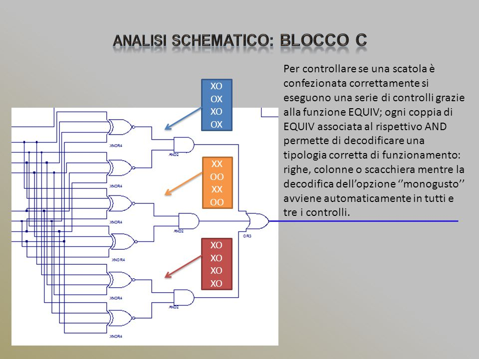 Per controllare se una scatola è confezionata correttamente si eseguono una serie di controlli grazie alla funzione EQUIV; ogni coppia di EQUIV associata al rispettivo AND permette di decodificare una tipologia corretta di funzionamento: righe, colonne o scacchiera mentre la decodifica dell'opzione ''monogusto'' avviene automaticamente in tutti e tre i controlli.