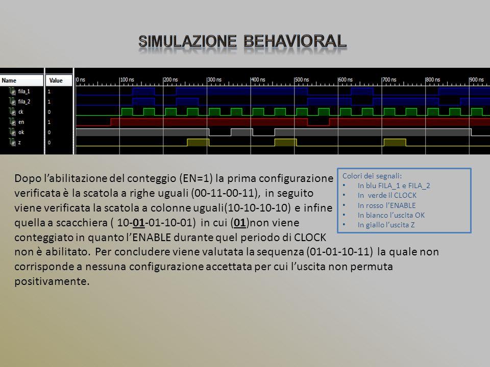 Colori dei segnali: In blu FILA_1 e FILA_2 In verde il CLOCK In rosso l'ENABLE In bianco l'uscita OK In giallo l'uscita Z Dopo l'abilitazione del cont