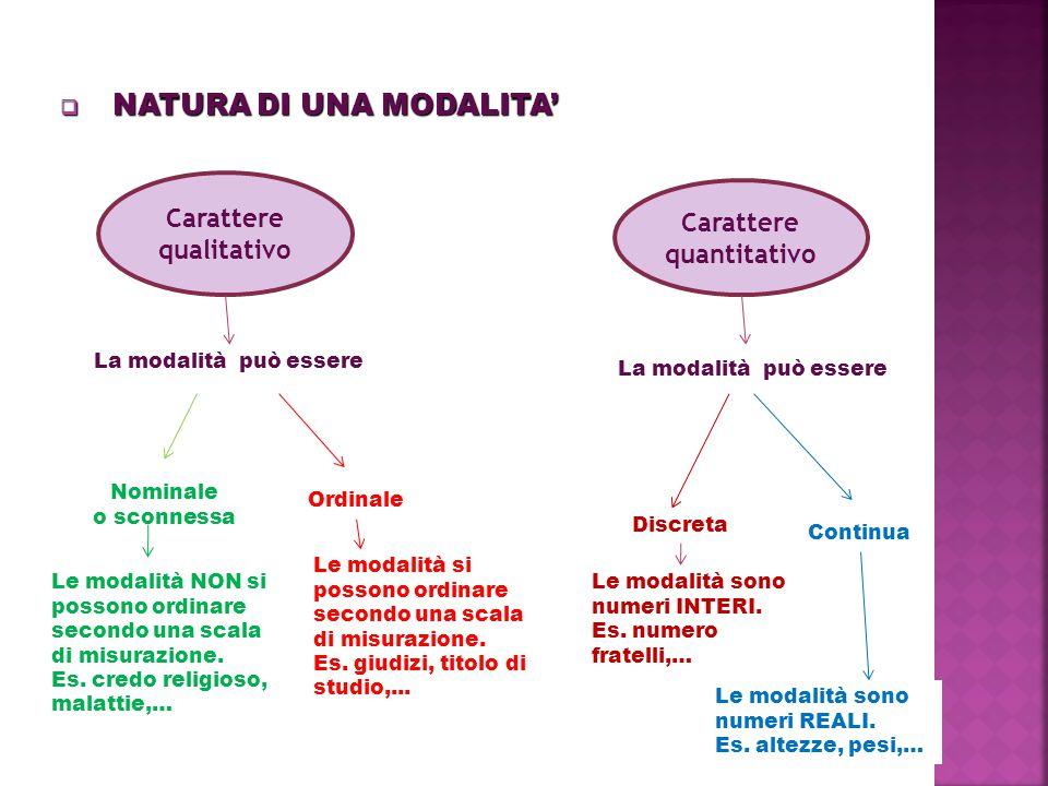  NATURA DI UNA MODALITA' Carattere qualitativo Carattere quantitativo La modalità può essere Nominale o sconnessa Ordinale La modalità può essere Dis