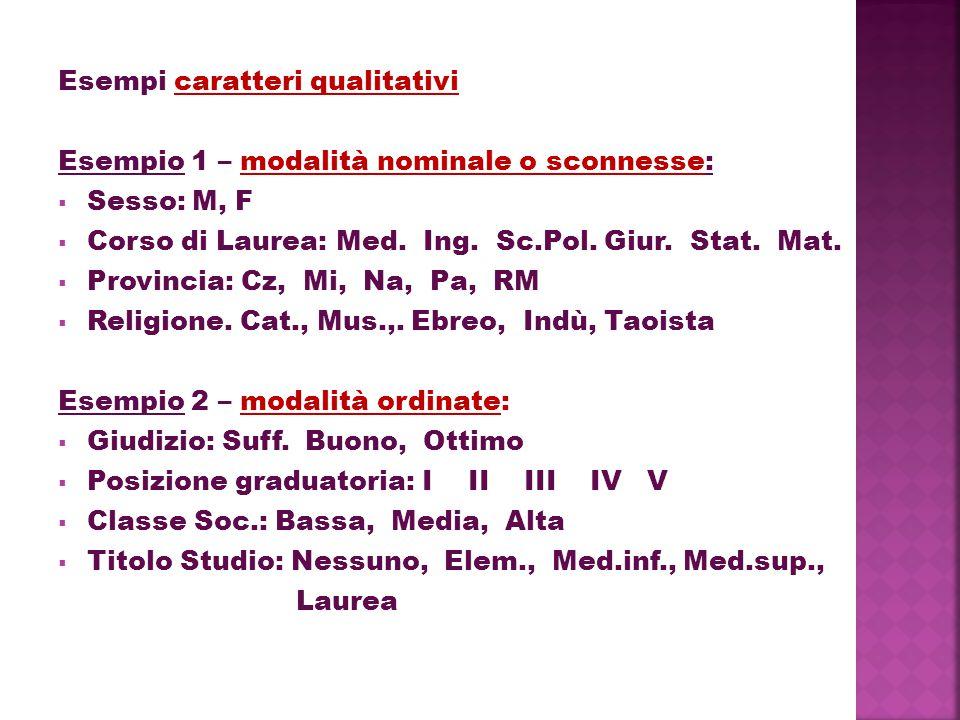Esempi caratteri qualitativi Esempio 1 – modalità nominale o sconnesse:  Sesso: M, F  Corso di Laurea: Med. Ing. Sc.Pol. Giur. Stat. Mat.  Provinci