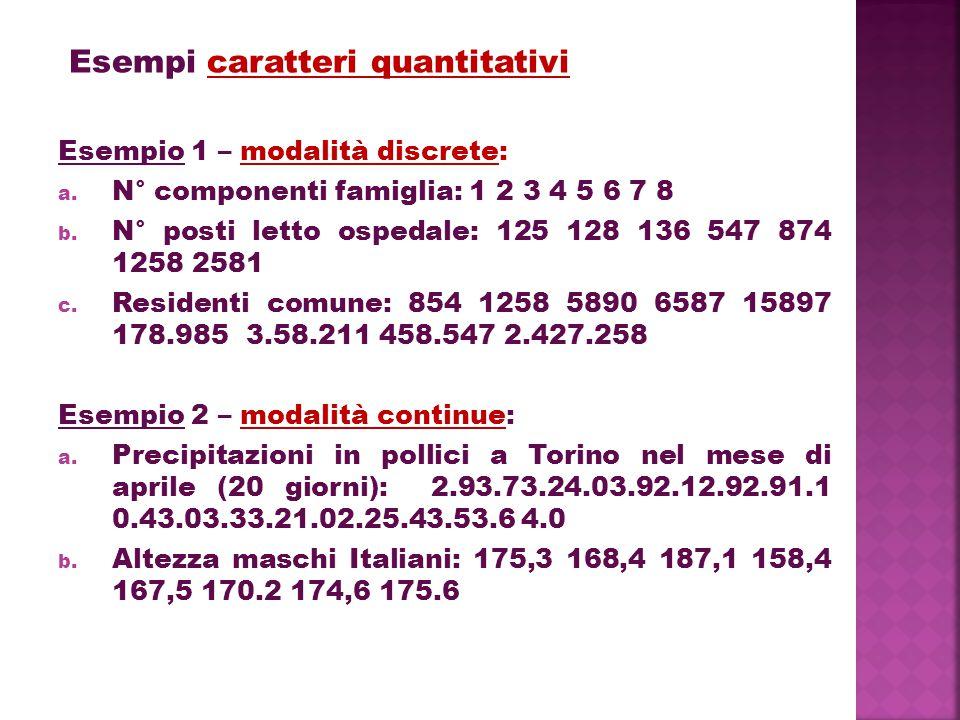 Esempi caratteri quantitativi Esempio 1 – modalità discrete: a. N° componenti famiglia: 1 2 3 4 5 6 7 8 b. N° posti letto ospedale: 125 128 136 547 87