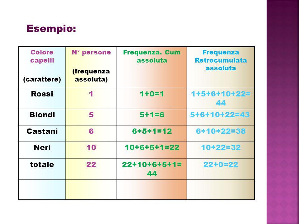 Colore capelli (carattere) N° persone (frequenza assoluta) Frequenza. Cum assoluta Frequenza Retrocumulata assoluta Rossi11+0=11+5+6+10+22= 44 Biondi5