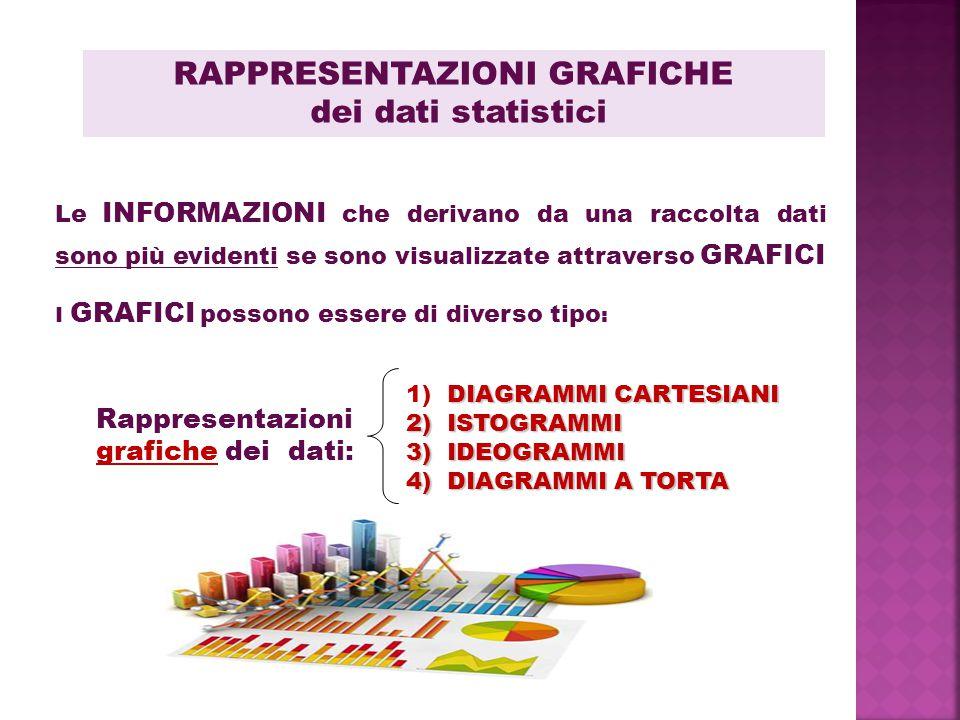 RAPPRESENTAZIONI GRAFICHE dei dati statistici I GRAFICI possono essere di diverso tipo : Le INFORMAZIONI che derivano da una raccolta dati sono più ev