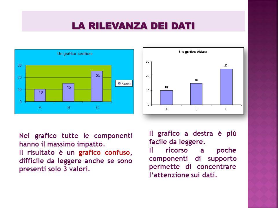Il grafico a destra è più facile da leggere. Il ricorso a poche componenti di supporto permette di concentrare l'attenzione sui dati. Nel grafico tutt