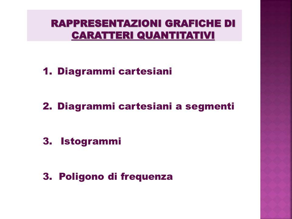1.Diagrammi cartesiani 2.Diagrammi cartesiani a segmenti 3. Istogrammi 3. Poligono di frequenza
