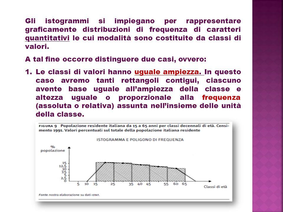 Gli istogrammi si impiegano per rappresentare graficamente distribuzioni di frequenza di caratteri quantitativi le cui modalità sono costituite da cla