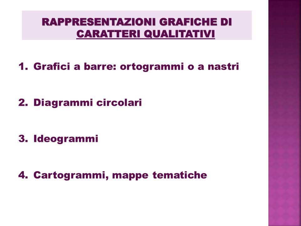 1.Grafici a barre: ortogrammi o a nastri 2.Diagrammi circolari 3.Ideogrammi 4.Cartogrammi, mappe tematiche