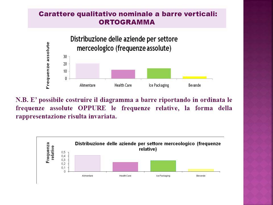 Carattere qualitativo nominale a barre verticali: ORTOGRAMMA N.B. E' possibile costruire il diagramma a barre riportando in ordinata le frequenze asso