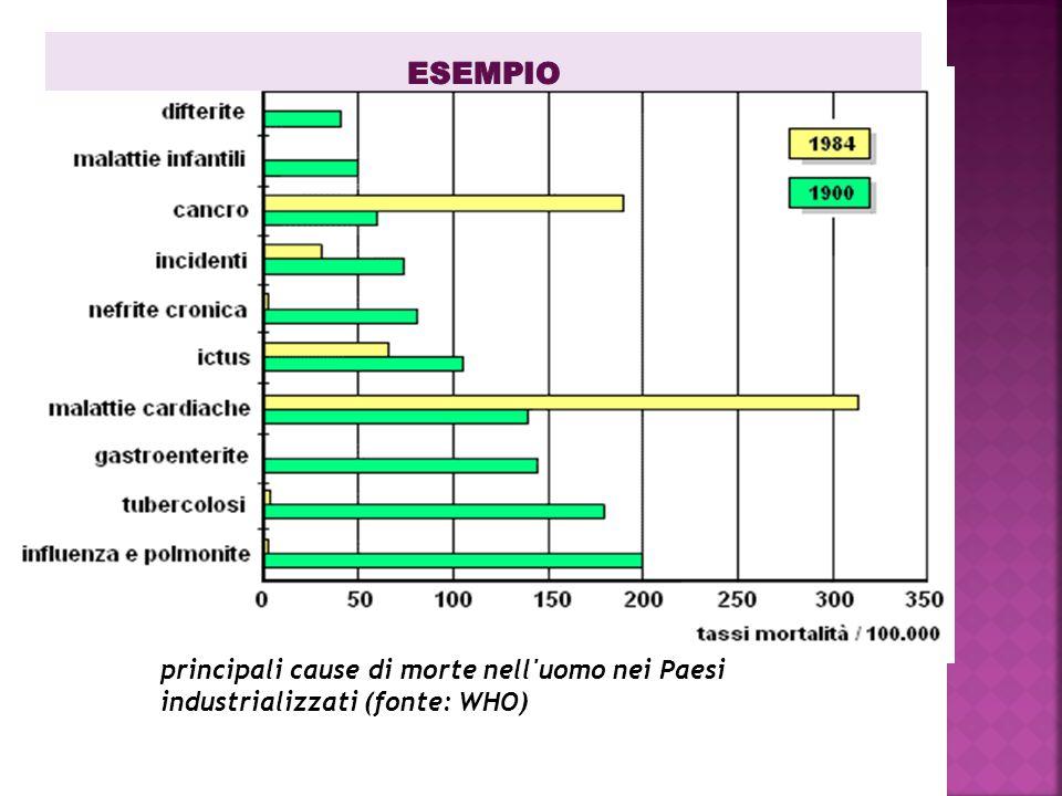 principali cause di morte nell'uomo nei Paesi industrializzati (fonte: WHO)