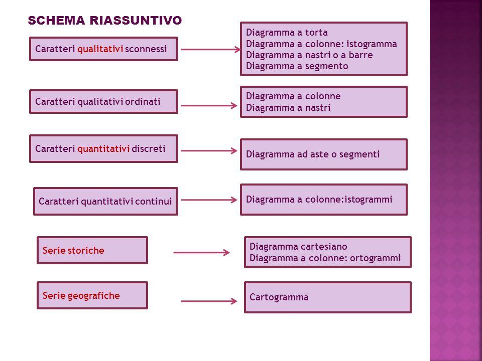 SCHEMA RIASSUNTIVO Caratteri qualitativi sconnessi Serie storiche Caratteri quantitativi discreti Caratteri quantitativi continui Diagramma a torta Di