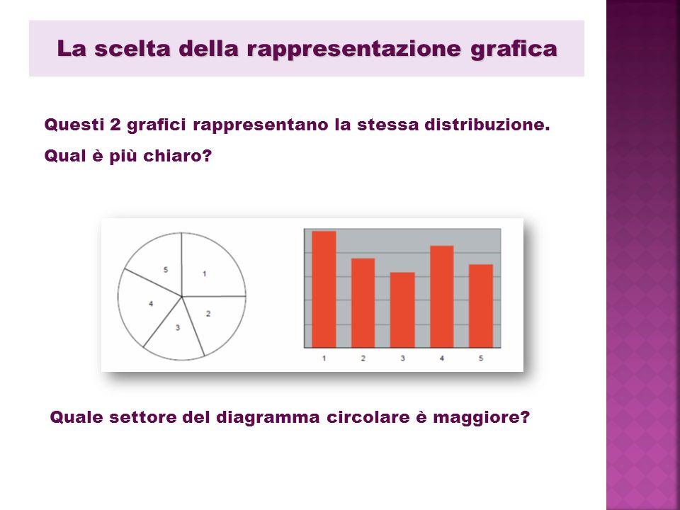 La scelta della rappresentazione grafica Questi 2 grafici rappresentano la stessa distribuzione. Qual è più chiaro? Quale settore del diagramma circol