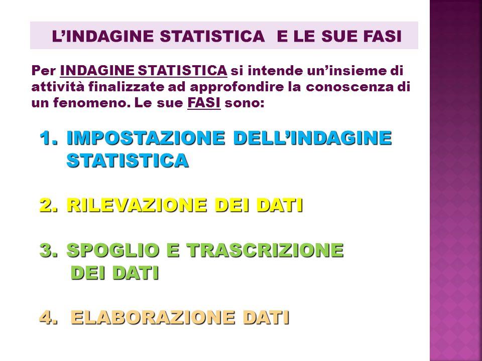 L'INDAGINE STATISTICA E LE SUE FASI 1.IMPOSTAZIONE DELL'INDAGINE STATISTICA 2.RILEVAZIONE DEI DATI 3.SPOGLIO E TRASCRIZIONE DEI DATI DEI DATI 4. ELABO