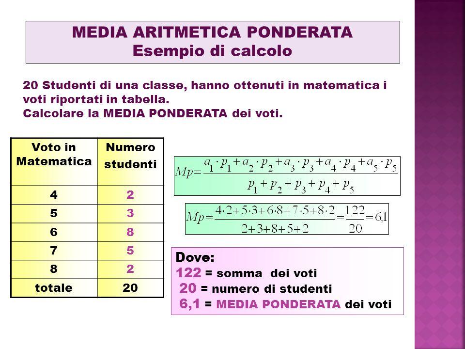 MEDIA ARITMETICA PONDERATA Esempio di calcolo 20 Studenti di una classe, hanno ottenuti in matematica i voti riportati in tabella. Calcolare la MEDIA