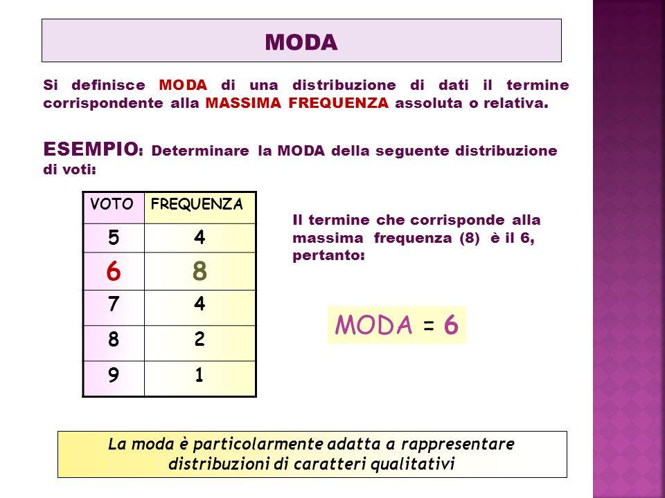 Si definisce MODA di una distribuzione di dati il termine corrispondente alla MASSIMA FREQUENZA assoluta o relativa. MODA ESEMPIO : Determinare la MOD