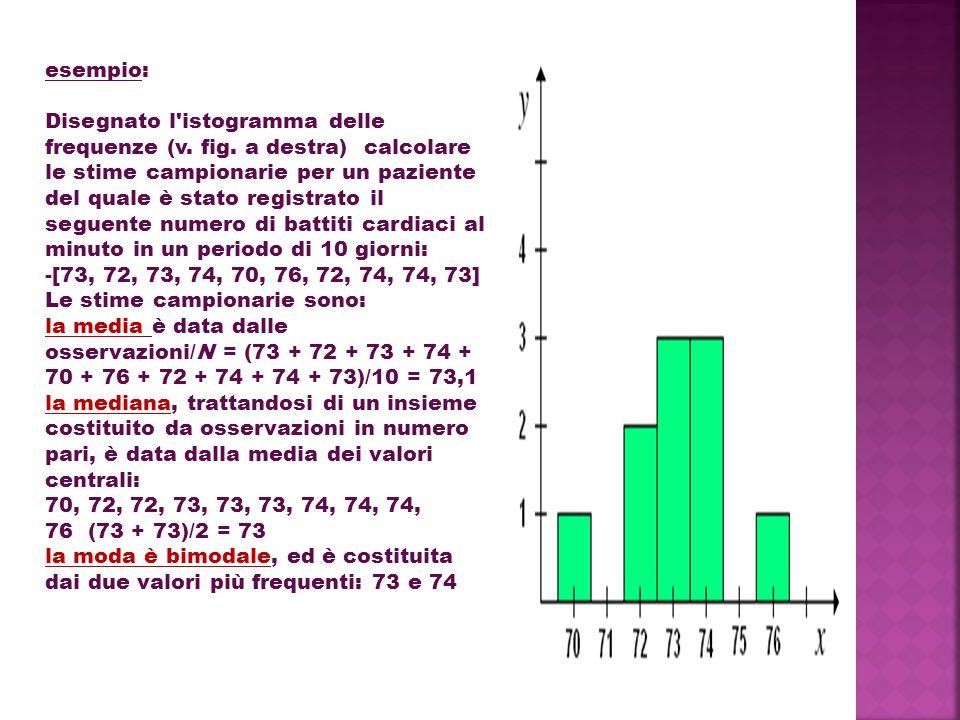 esempio: Disegnato l'istogramma delle frequenze (v. fig. a destra) calcolare le stime campionarie per un paziente del quale è stato registrato il segu
