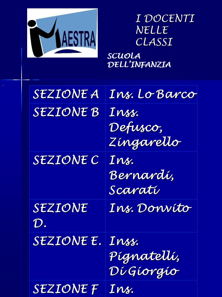 I DOCENTI NELLE CLASSI. SEZIONE A Ins. Lo Barco SEZIONE B Inss. Defusco, Zingarello SEZIONE C Ins. Bernardi, Scarati SEZIONE D. Ins. Donvito SEZIONE E