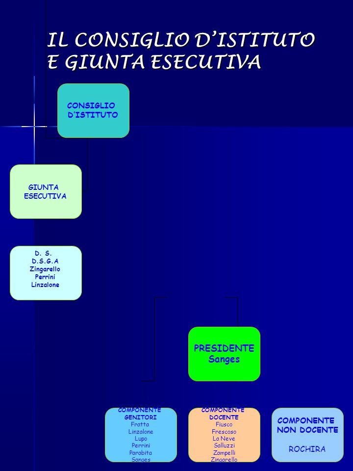 IL CONSIGLIO D'ISTITUTO E GIUNTA ESECUTIVA CONSIGLIO D'ISTITUTO PRESIDENTE Sanges GIUNTA ESECUTIVA COMPONENTE GENITORI Fratta Linzalone Lupo Perrini P