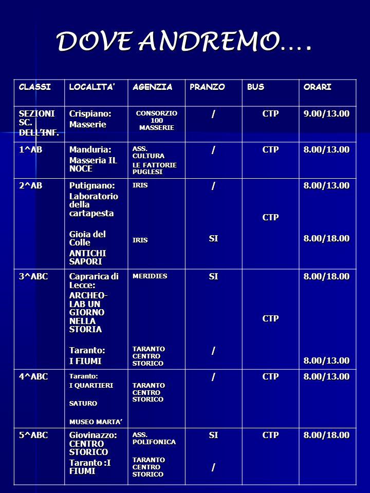 CLASSILOCALITA'AGENZIAPRANZOBUSORARI SEZIONI SC. DELL'INF.Crispiano:Masserie CONSORZIO 100 MASSERIE /CTP9.00/13.00 1^ABManduria: Masseria IL NOCE ASS.