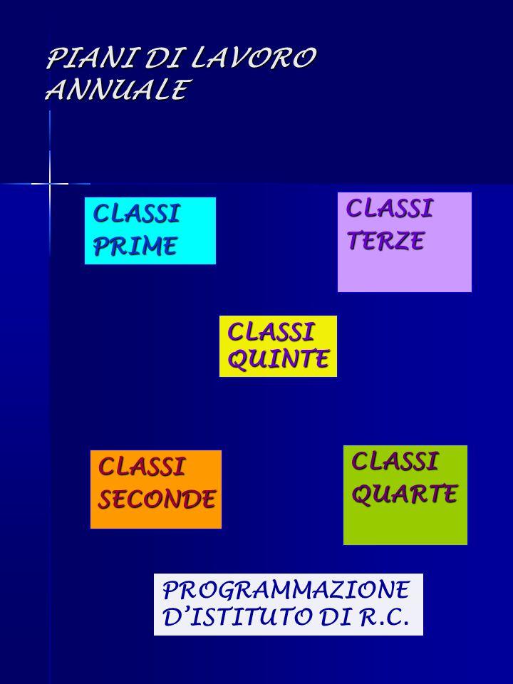 PIANI DI LAVORO ANNUALE CLASSIPRIME CLASSISECONDE CLASSITERZE CLASSIQUARTE CLASSI QUINTE PROGRAMMAZIONE D'ISTITUTO DI R.C.
