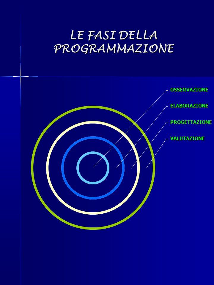 LE FASI DELLA PROGRAMMAZIONE VALUTAZIONE PROGETTAZIONE ELABORAZIONE OSSERVAZIONE