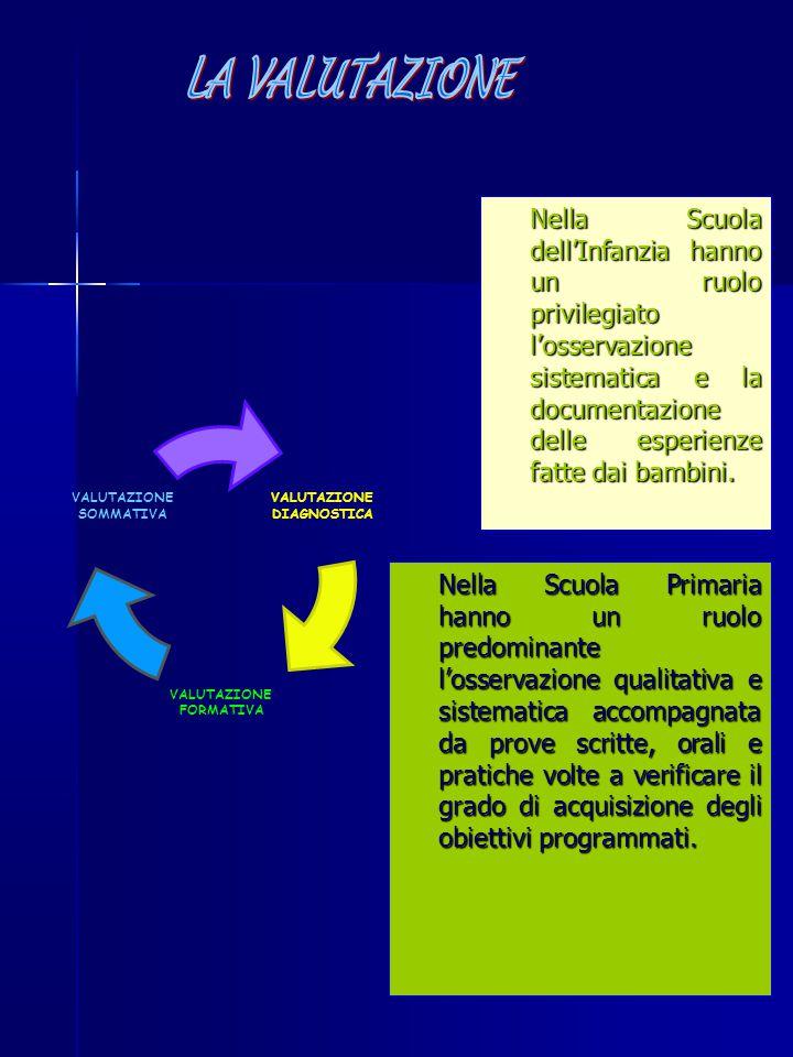DIAGNOSTICA VALUTAZIONE FORMATIVA VALUTAZIONE SOMMATIVA Nella Scuola dell'Infanzia hanno un ruolo privilegiato l'osservazione sistematica e la documen