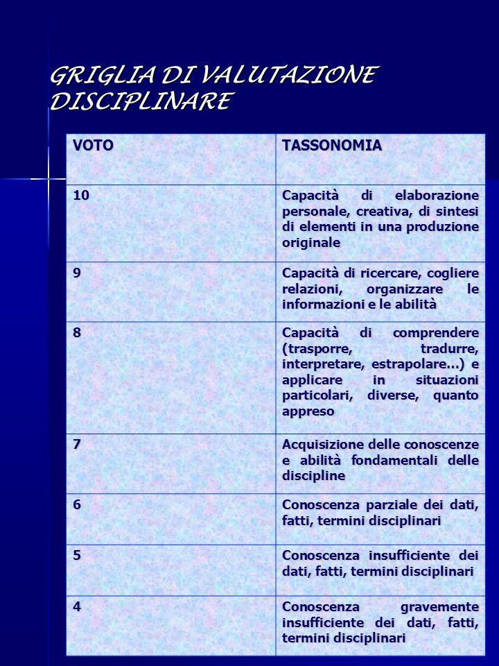 GRIGLIA DI VALUTAZIONE DISCIPLINARE VOTOTASSONOMIA 10 Capacità di elaborazione personale, creativa, di sintesi di elementi in una produzione originale