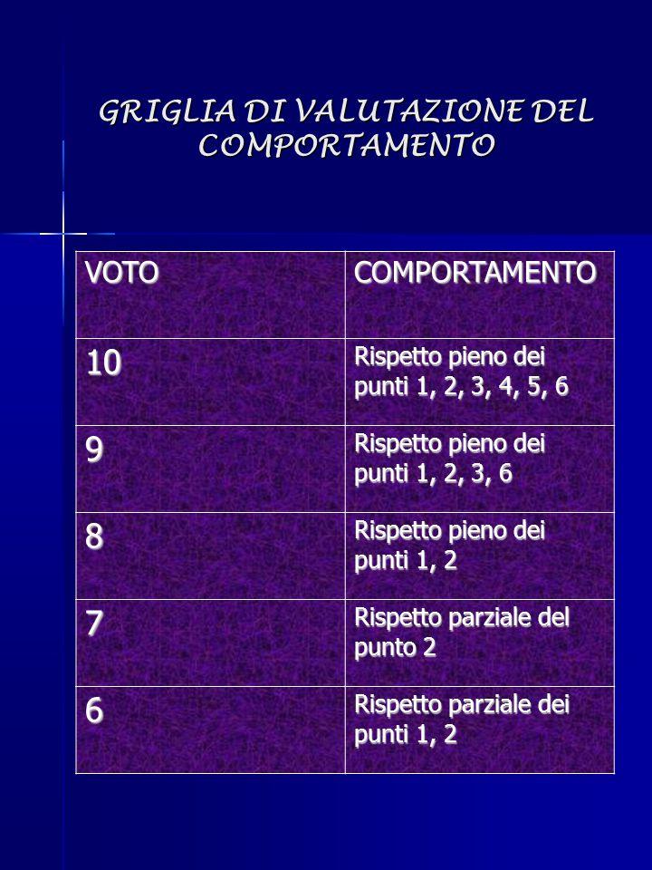 GRIGLIA DI VALUTAZIONE DEL COMPORTAMENTO VOTOCOMPORTAMENTO 10 Rispetto pieno dei punti 1, 2, 3, 4, 5, 6 9 Rispetto pieno dei punti 1, 2, 3, 6 8 Rispet