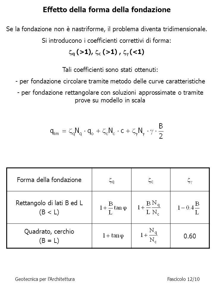 Effetto della forma della fondazione Forma della fondazione qq cc  Rettangolo di lati B ed L (B < L) Quadrato, cerchio (B = L) 0.60 Geotecnica per l ArchitetturaFascicolo 12/10 Se la fondazione non è nastriforme, il problema diventa tridimensionale.