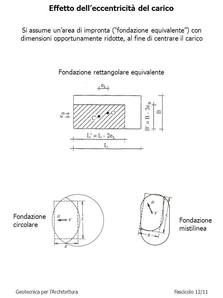 Effetto dell'eccentricità del carico Fondazione rettangolare equivalente Fondazione circolare Fondazione mistilinea Geotecnica per l ArchitetturaFascicolo 12/11 Si assume un'area di impronta ( fondazione equivalente ) con dimensioni opportunamente ridotte, al fine di centrare il carico