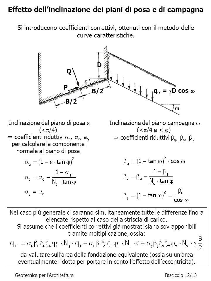 Effetto dell'inclinazione dei piani di posa e di campagna Inclinazione del piano di posa  (<  /4) ⇒ coefficienti riduttivi  q,  c, a  per calcolare la componente normale al piano di posa Inclinazione del piano campagna  (<  /4 e <  ) ⇒ coefficienti riduttivi  q,  c,   Nel caso più generale ci saranno simultaneamente tutte le differenze finora elencate rispetto al caso della striscia di carico.