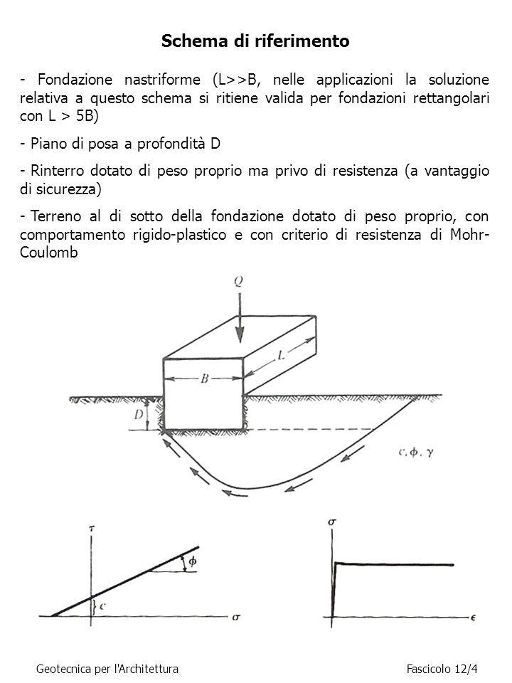 Analisi in termini di tensioni totali Terreno a grana fine saturo, condizioni non drenate (t=0) diventa: dato che: Geotecnica per l ArchitetturaFascicolo 12/15 q lim qoqo B/2 D