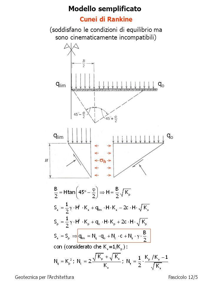 Carico limite: la formula trinomia Teorie di Prandtl/Caquot/Terzaghi (meccanismo di rottura generale) q o = sovraccarico dovuto al rinterro  = peso dell'unità di volume del terreno di fondazione B = larghezza della striscia (proporzionale alla massima profondità della superficie di scorrimento rispetto al piano di posa) N q, N c, N  = funzioni crescenti dell'angolo di attrito  Il settore di transizione, detto ventaglio di Prandtl, contiene superfici di rottura piane passanti per O con inclinazione sull'orizzontale che varia da –(45°-  /2) a +(45°+  /2).