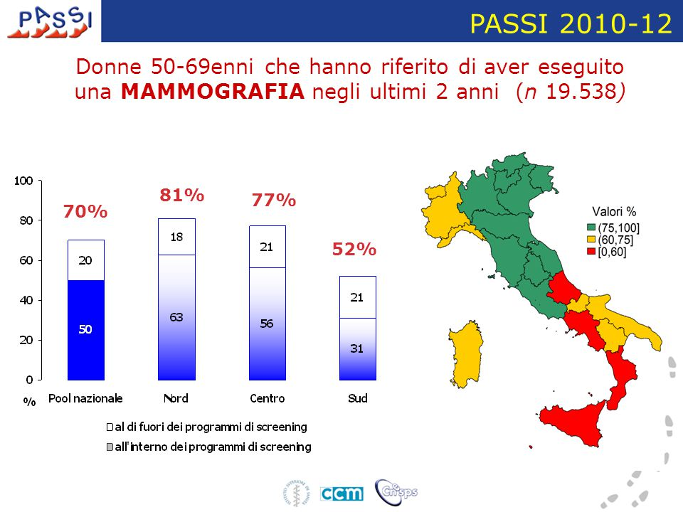Donne 50-69enni che hanno riferito di aver eseguito una MAMMOGRAFIA negli ultimi 2 anni (n 19.538) PASSI 2010-12 70% 77% 81% 52%