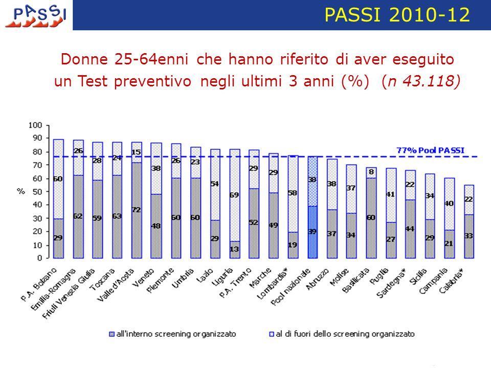 PASSI 2010-12 Donne 25-64enni che hanno riferito di aver eseguito un Test preventivo negli ultimi 3 anni (%) (n 43.118)