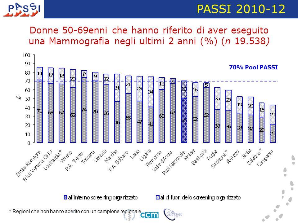 Donne 50-69enni che hanno riferito di aver eseguito una Mammografia negli ultimi 2 anni (%) (n 19.538) PASSI 2010-12 70% Pool PASSI * Regioni che non hanno aderito con un campione regionale