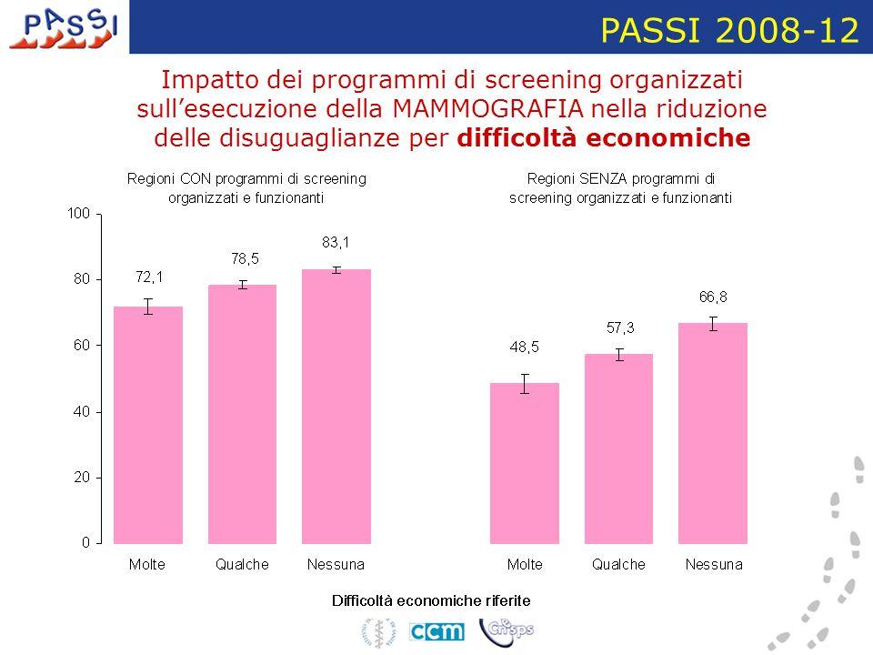 Impatto dei programmi di screening organizzati sull'esecuzione della MAMMOGRAFIA nella riduzione delle disuguaglianze per difficoltà economiche PASSI 2008-12