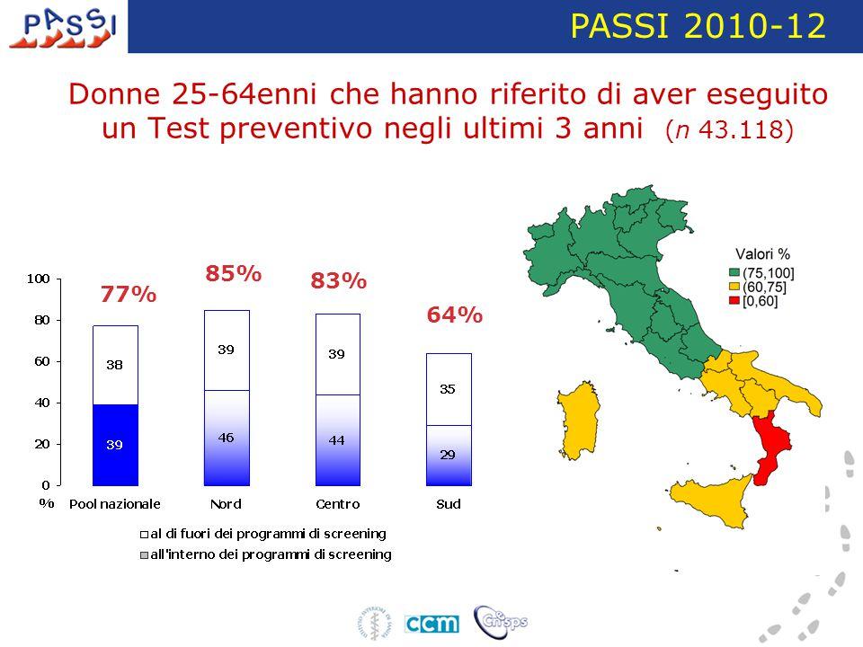 Donne 25-64enni che hanno riferito di aver eseguito un Test preventivo negli ultimi 3 anni (n 43.118) PASSI 2010-12 77% 85% 83% 64%
