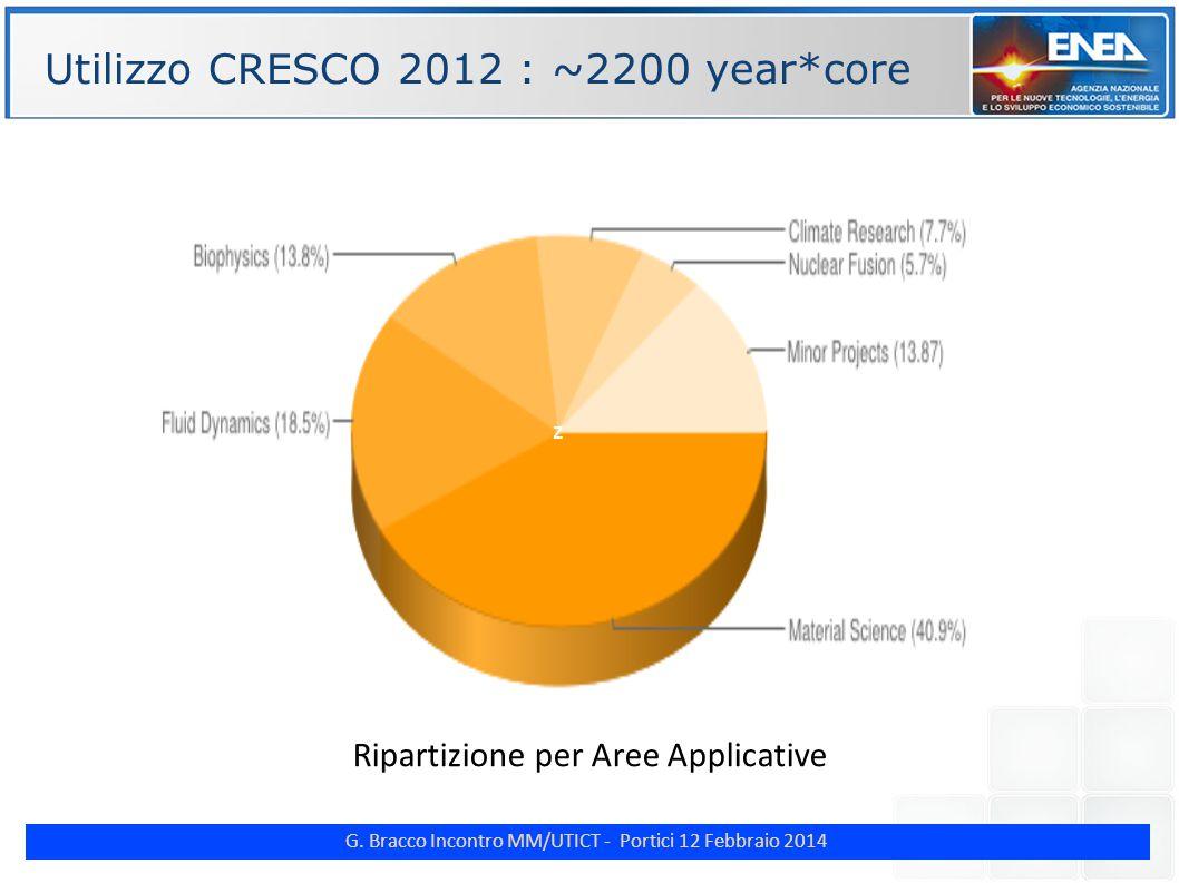 G. Bracco Incontro MM/UTICT - Portici 12 Febbraio 2014 ENE Utilizzo CRESCO 2012 : ~2200 year*core z Ripartizione per Aree Applicative