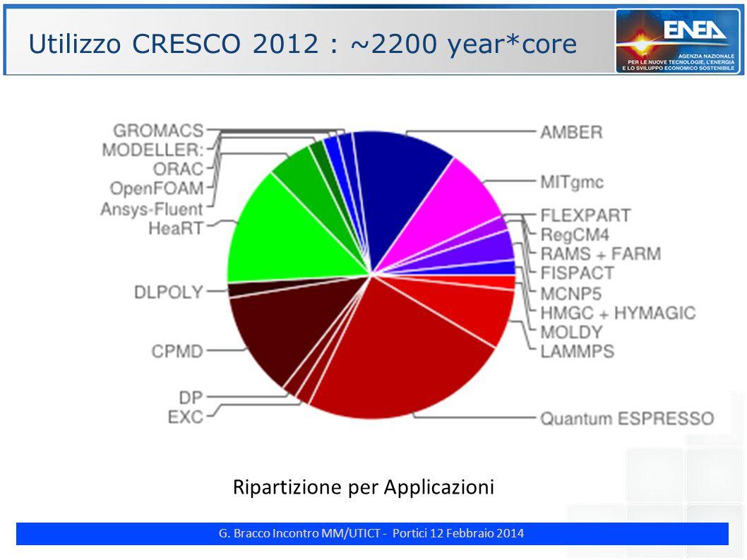 G. Bracco Incontro MM/UTICT - Portici 12 Febbraio 2014 ENE Utilizzo CRESCO 2012 : ~2200 year*core Ripartizione per Applicazioni