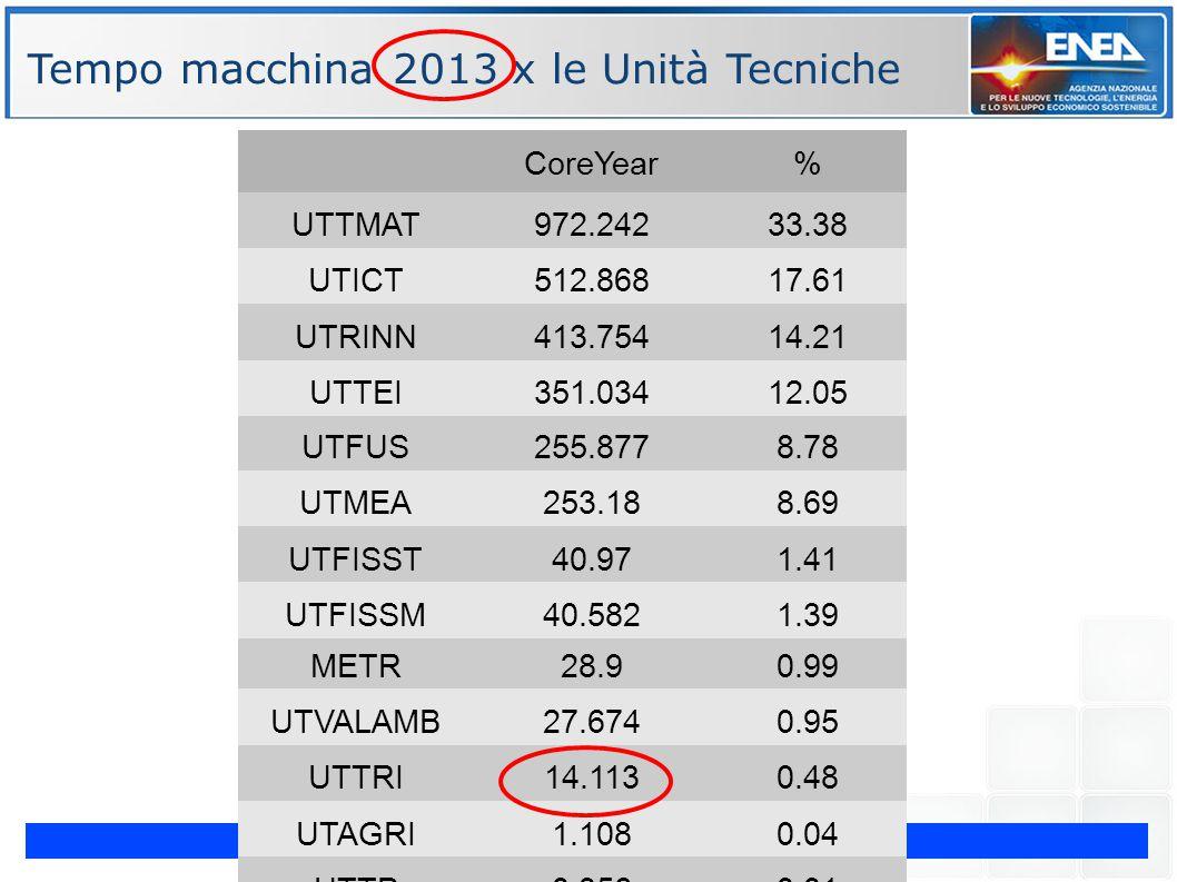 G. Bracco Incontro MM/UTICT - Portici 12 Febbraio 2014 ENE Tempo macchina 2013 x le Unità Tecniche CoreYear% UTTMAT972.24233.38 UTICT512.86817.61 UTRI