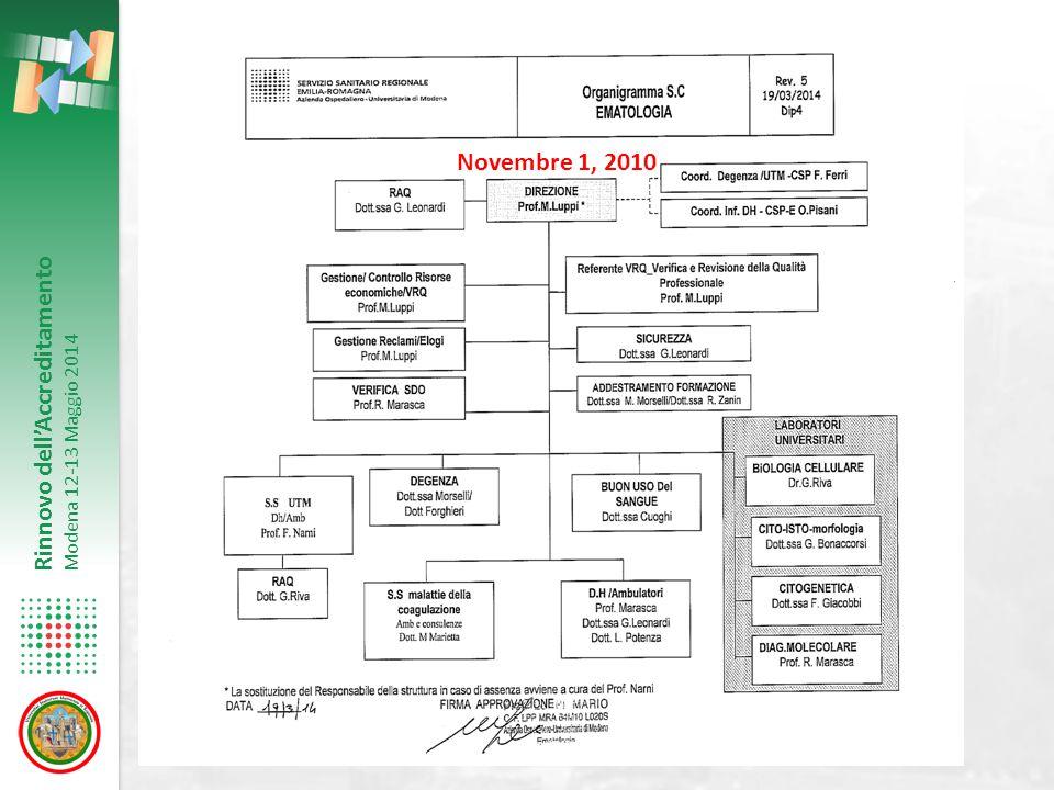 Rinnovo dell'Accreditamento Modena 12-13 Maggio 2014 Novembre 1, 2010