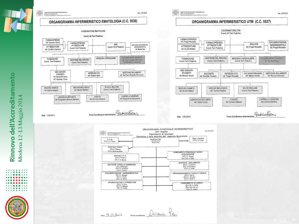 Rinnovo dell'Accreditamento Modena 12-13 Maggio 2014 UO-C Ematologia AOU Policlinico Organizzazione interna Attività caratterizzanti Clinical competence Dati di attività Risultati e performance organizzative e cliniche Progetti di innovazione e miglioramento.