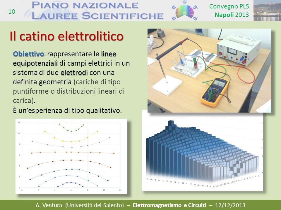 A. Ventura (Università del Salento) – Elettromagnetismo e Circuiti – 12/12/2013 Convegno PLS Napoli 2013 10 Il catino elettrolitico Obiettivolinee equ