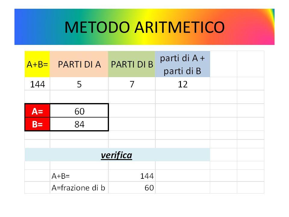 METODO ARITMETICO